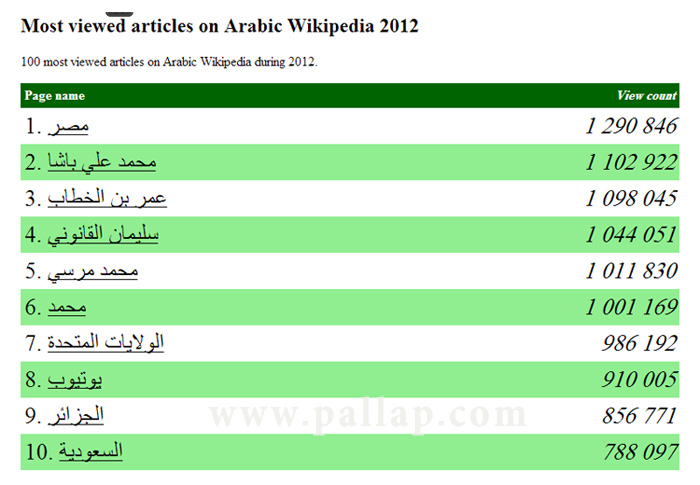 top 10 Most viewed articles on Arabic Wikipedia 2012